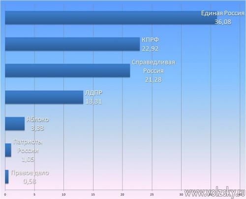 В Камышине подсчитали только 12,5% бюллетений выборы