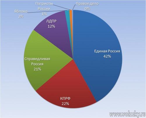 Волжская избирательная комиссия обработала почти 50% бюллетений