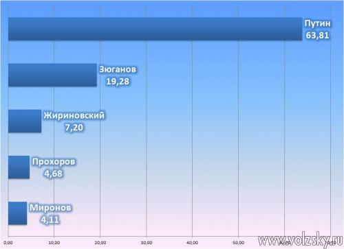 Более 64% волжан проголосовали за Путина