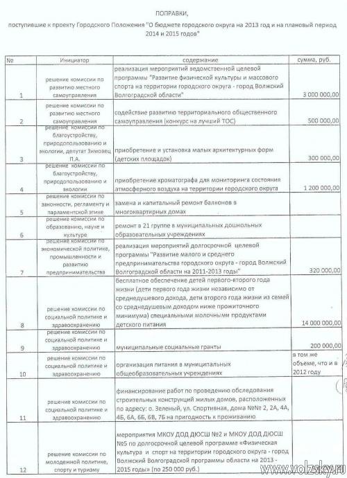Депутаты не могут определиться с поправками в бюджет
