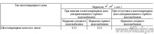 С 1 сентября вступят в силу новые нормативы на холодную и горячую воду и водоотведение