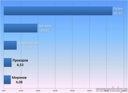 Волгоградская область даёт Путину 63,35%