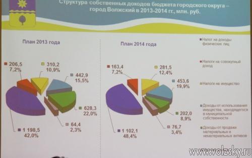 Бюджет Волжского на 2014 год будет сверхсложным