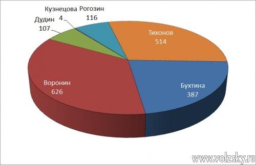 Праймериз «Единой России». День 5: Воронин победил
