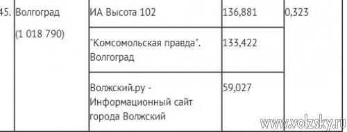 <b>Волжский.ру</b> – в числе трех лидирующих электронных СМИ региона