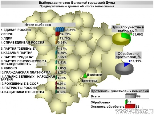 Воронин набирает 57%