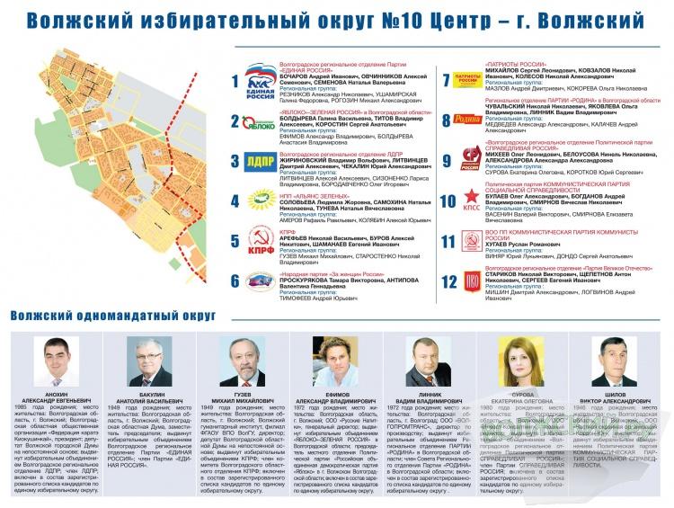 «Единая Россия» в Волжском набирает 55%