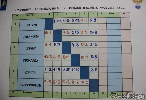 Лидеры чемпионата Волжского выиграли очередную встречу