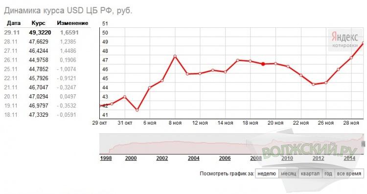 Рубль продолжает своё стремительное падение