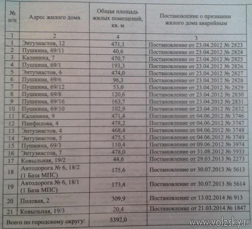 В Волжском снесут больше 20 жилых домов