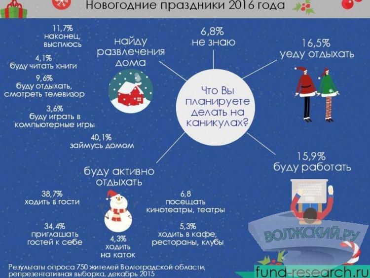 Почти 16% жителей региона в Новый год будут работать