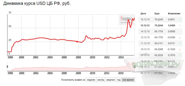 Рубль пробил очередной антирекорд