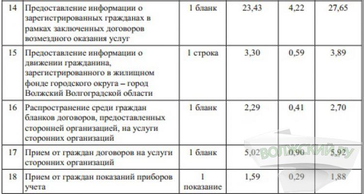 В Волжском утверждены новые тарифы на допуслуги МФЦ