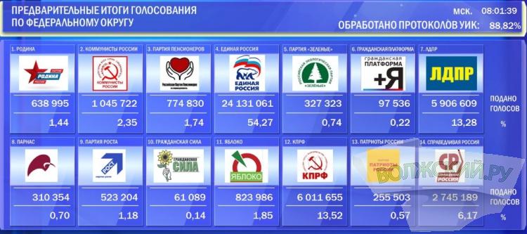 Избирательными комиссиями обработано около 89% бюллетеней