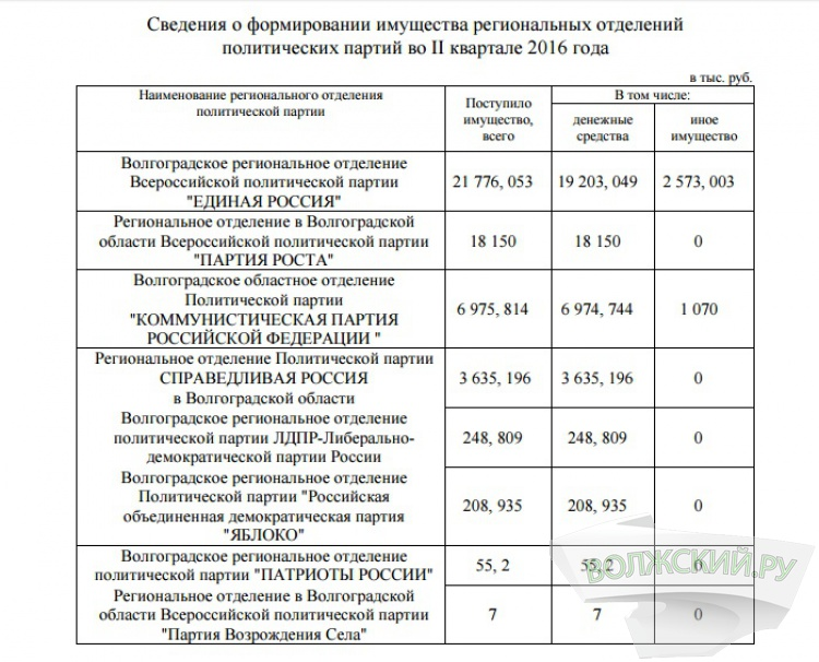 Реготделения политических партий отчитались о доходах
