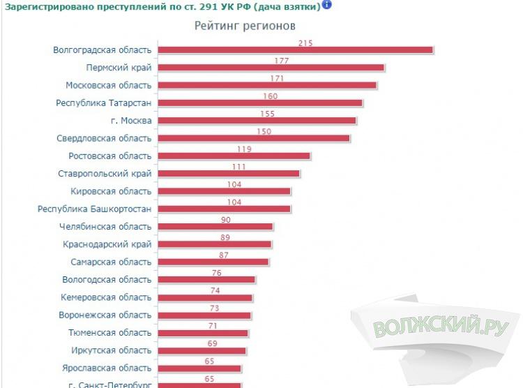 Волгоградская область - в десятке самых коррумпированных регионов