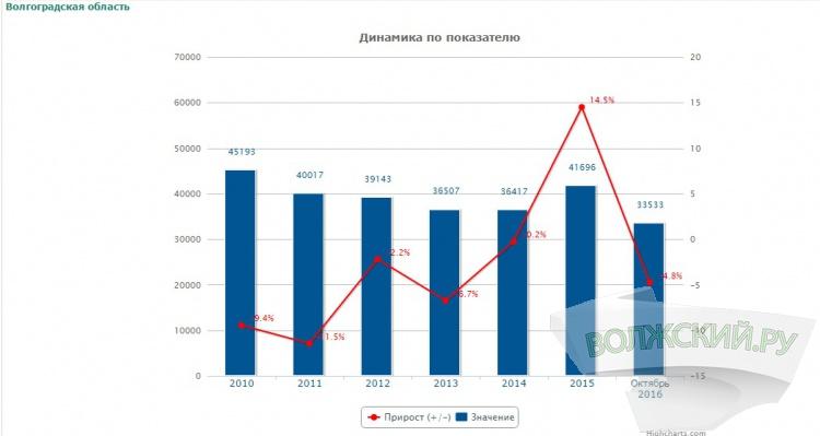 Волгоградская область вошла в ТОП-20 самых криминогенных регионов