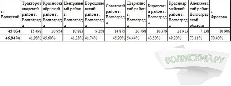 Волжане выбирают «Единую Россию»