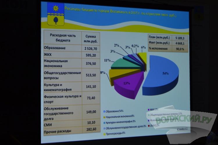 Волжские чиновники рассказали, как потратили прошлогодний бюджет