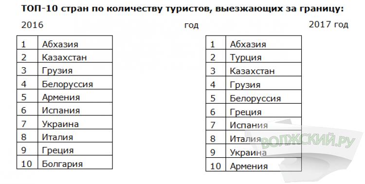 Более 120 стран посетили за лето абоненты волгоградского МегаФона
