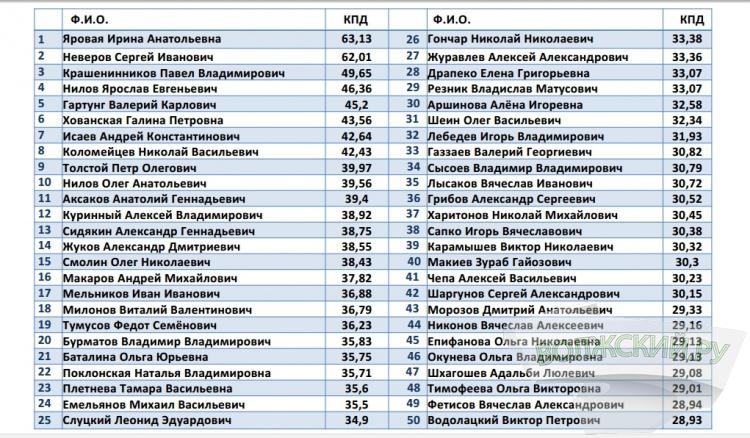 Депутаты Госдумы от Волгоградской области не попали в рейтинг эффективности