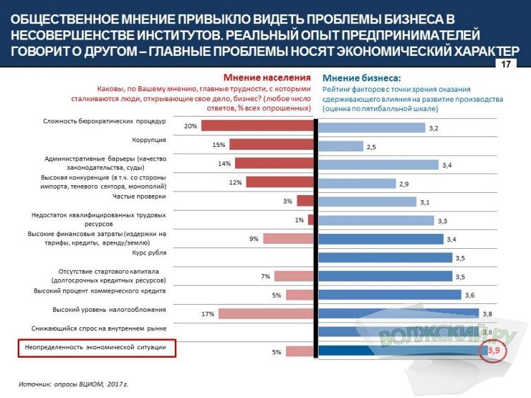 Ольга Устинова: «Чаще всего бизнес приходится защищать от бездействия властей»