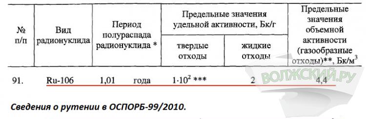 Волгоград и Волжский в сентябре 2017 года накрыло радиоактивным облаком