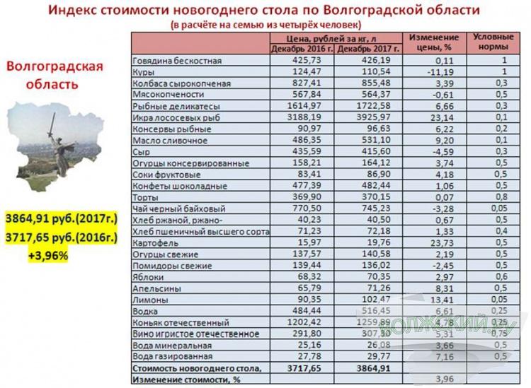 Волгоградстат оценил расходы жителей на празднование Нового года