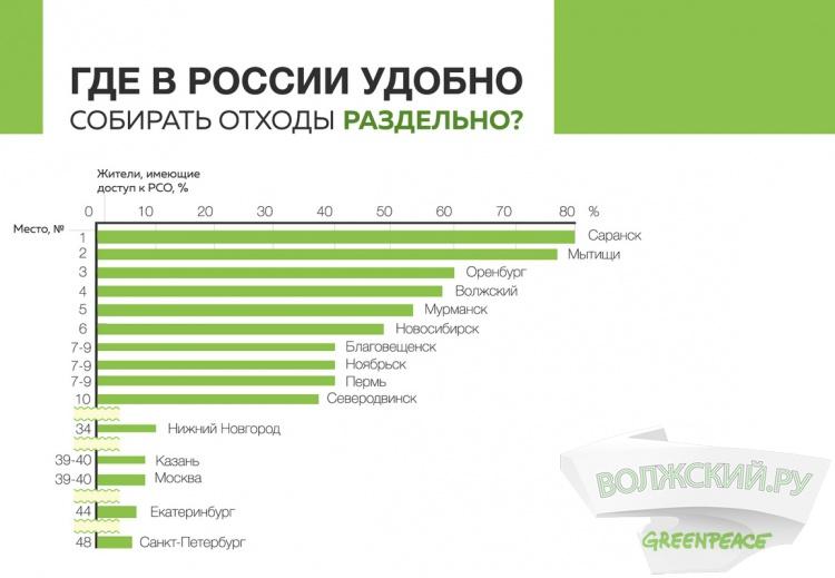 Волжский вошел в число лидеров рейтинга Гринпис