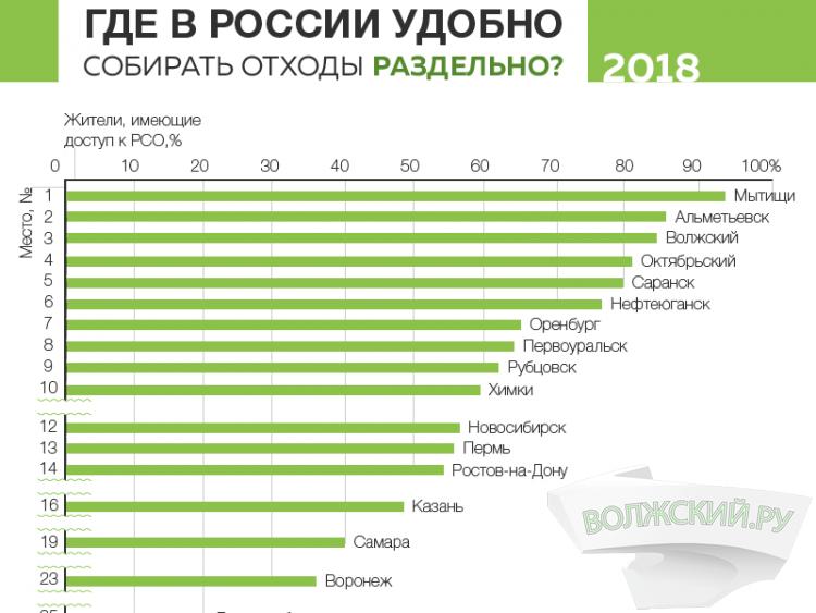 Волжский занял третье место в рейтинге «Гринпис»