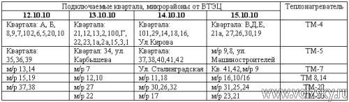 График включения отопления жилых домов г. Волжского