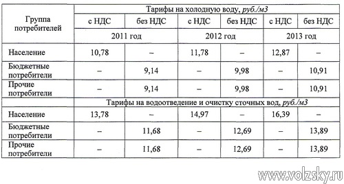 Новые тарифы на холодную воду и водоотведение