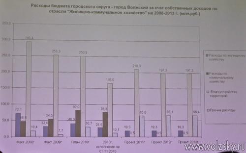 Проект бюджета города Волжского одобрен общественностью