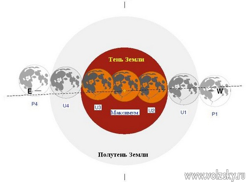 Сегодня в Волжском можно будет наблюдать полное лунное затмение
