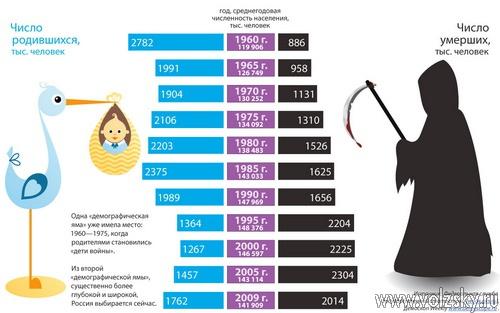 В Волжском обсудят демографическую ситуацию в стране